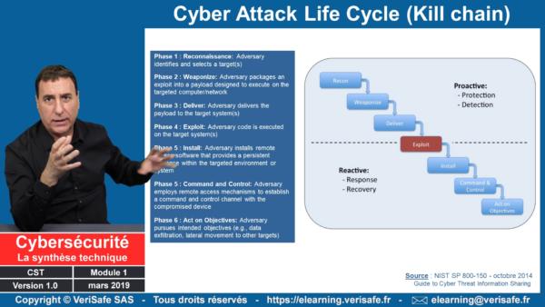 Cybersécurité synthèse technique 14