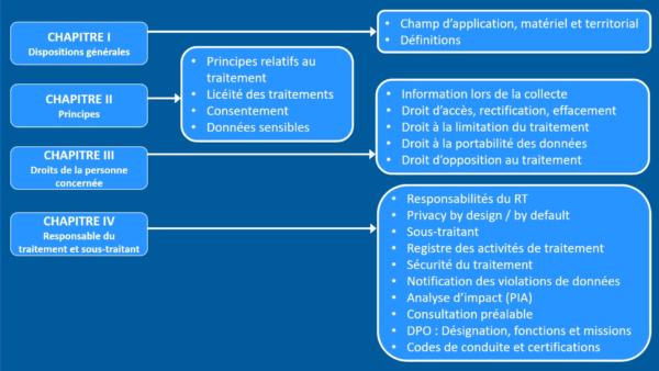 Les fondamentaux du RGPD 3